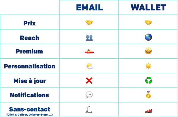 Comparatif de l'email et du wallet
