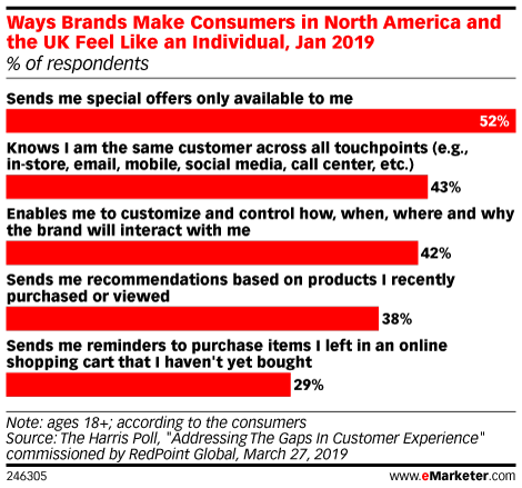 Les consommateurs aux Etats-Unis et au Royaume-Uni se sentent uniques lorsque les marques font les choses suivantes