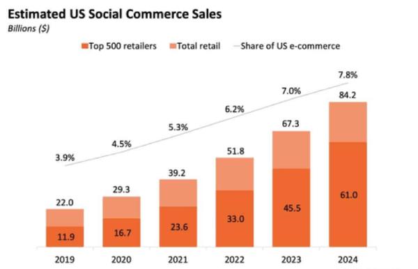 Part du e-commerce réalisé sur les réseaux sociaux aux Etats-Unis, de 2019 à 2024