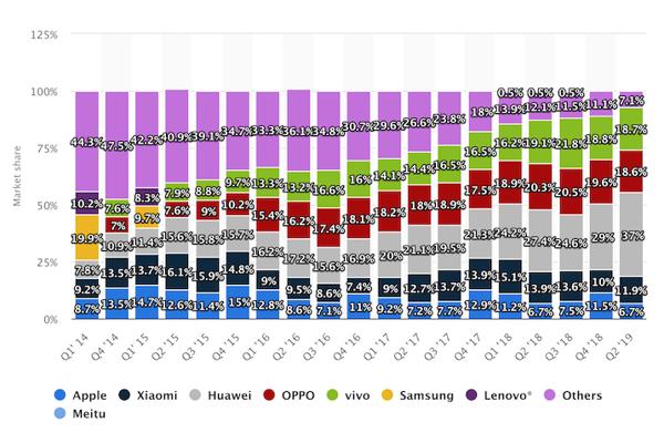 Parts de marché des fabricants de smartphone en Chine de 2014 à 2019