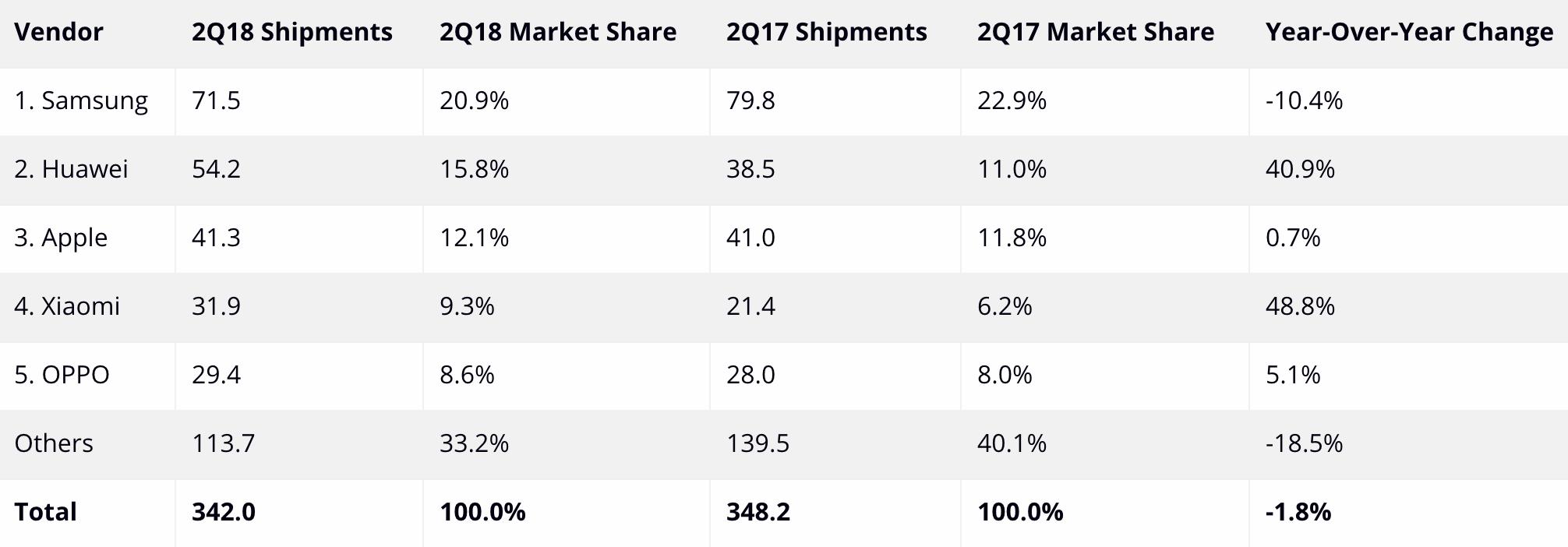 Parts de marché du téléphone en 2017 et 2018. Les quantités vendues (shipments) se chiffrent en millions
