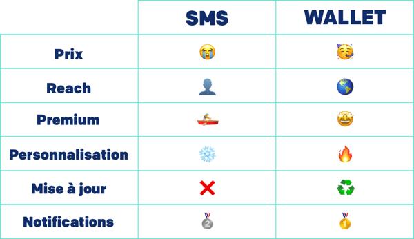 Tableau comparatif du SMS et du Wallet