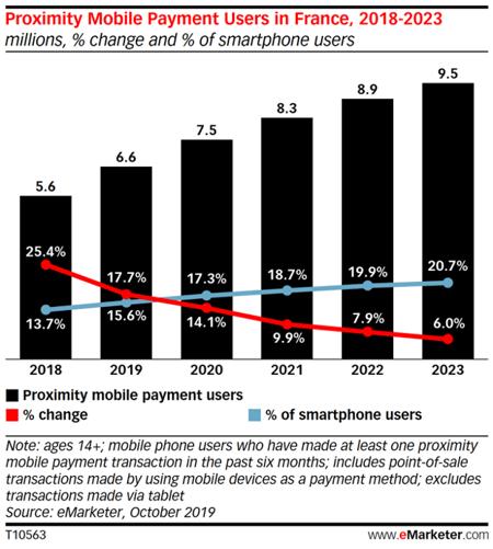 Utilisation du paiement mobile en France